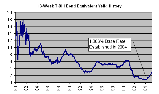 T-Bill rate in 2004 established at 1.066 percent